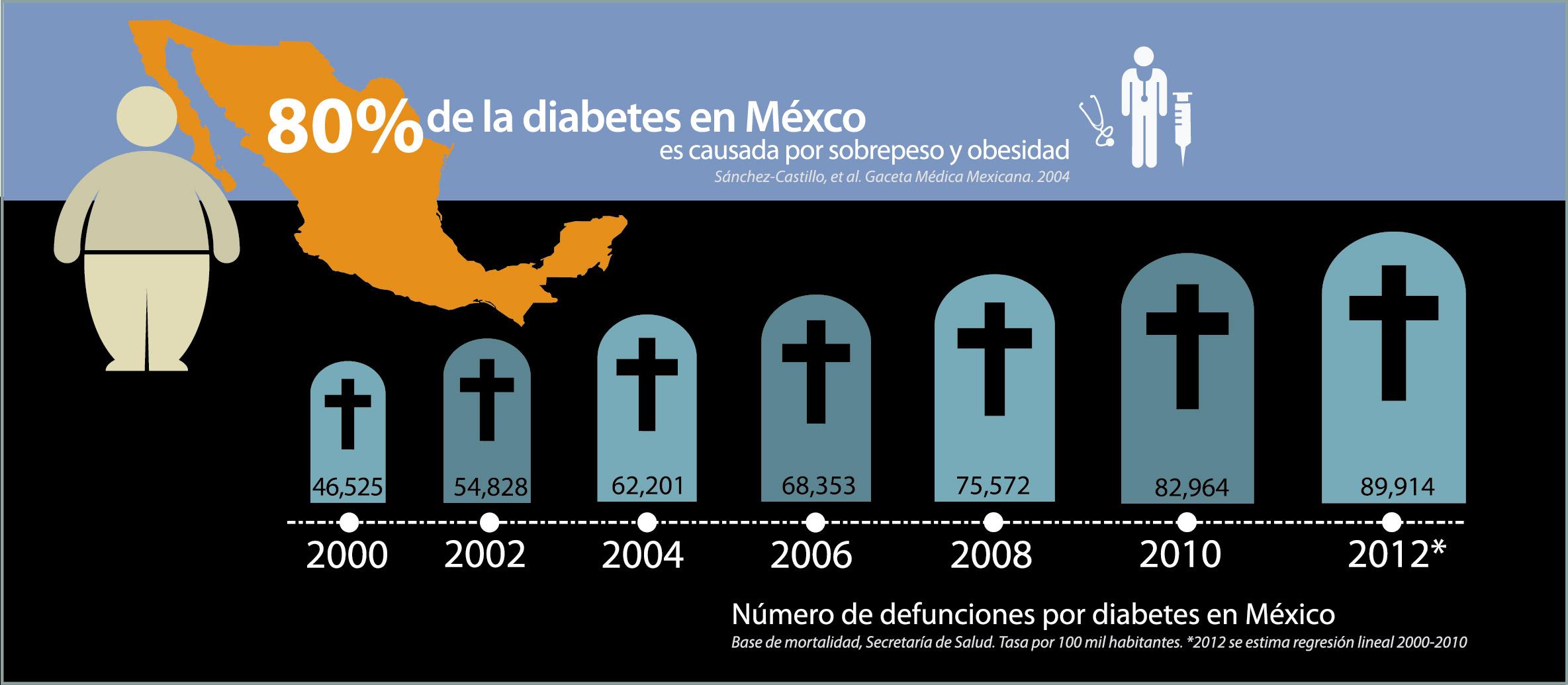 tasas de mortalidad de diabetes