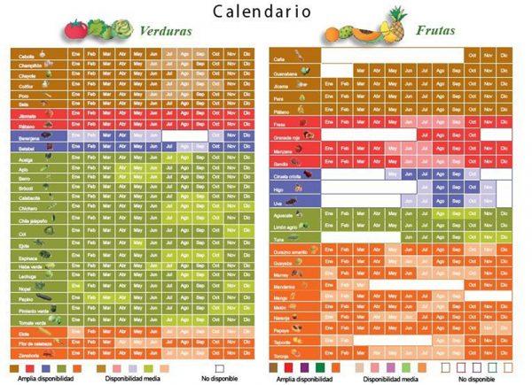 Calendario de temporalidad de frutas y verduras durante el año