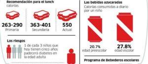 """Legal prohibir en escuelas la """"comida chatarra"""": juez"""