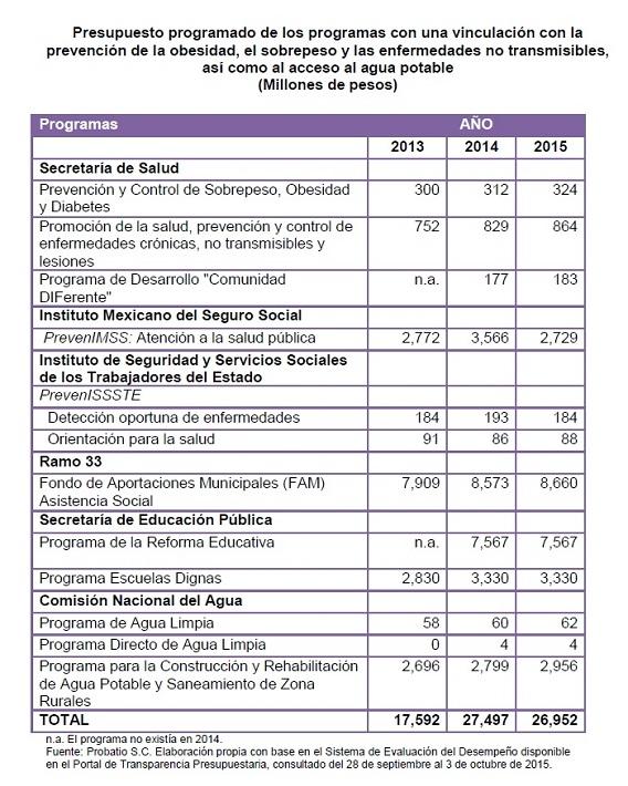 PresupuestoSalud2016Cuadro-5