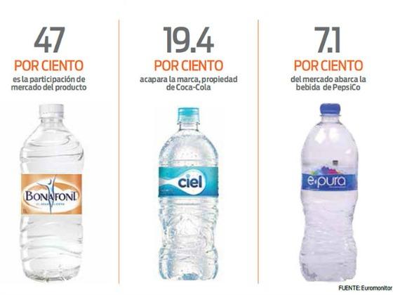 agua-euromonitor