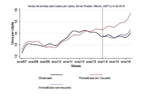 grafico-tendencia-ventas-bebidas-azucaradas-con-sin-impuesto