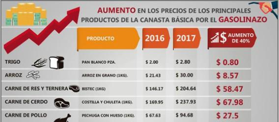 Gasolinazo, un golpe al campo y al bolsillo de los mexicanos