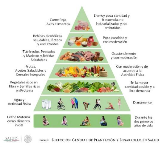 la-dieta-de-la-milpa-piramide-5
