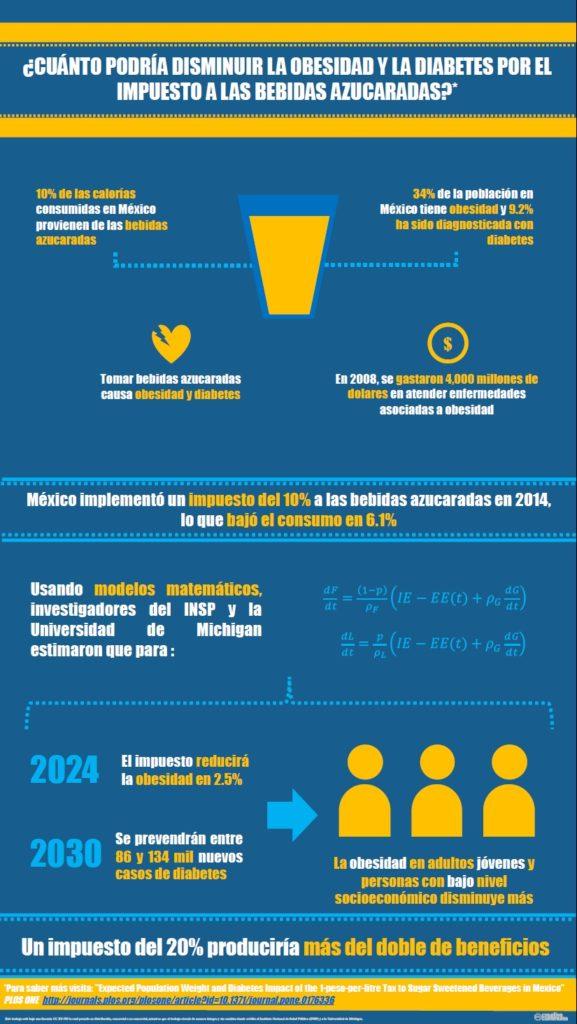 infografia-impuesto-a-baz-disminuye-obesidad-y-diabetes-en-mexico