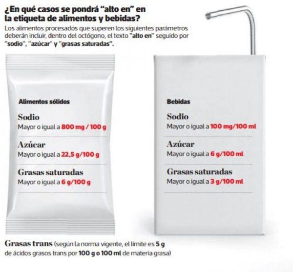 Infografía sobre etiquetado de alimentos y bebidas en Perú