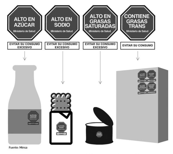 Infografía de  Jean Izquierdo sobre etiquetado de alimentos y bebidas en Perú. Los productos podrán tener hasta cuatro sellos de advertencia de acuerdo con su contenido y los parámetros fijados en el reglamento de la Ley de Alimentación Saludable