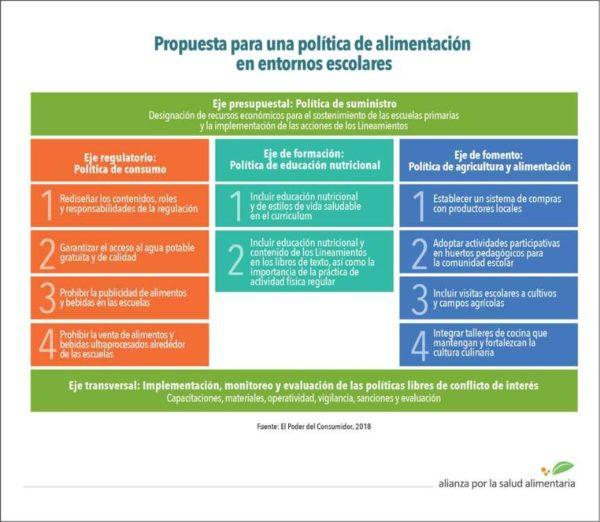 Cuadro con Propuestas para una Política de alimentación en entornos escolares