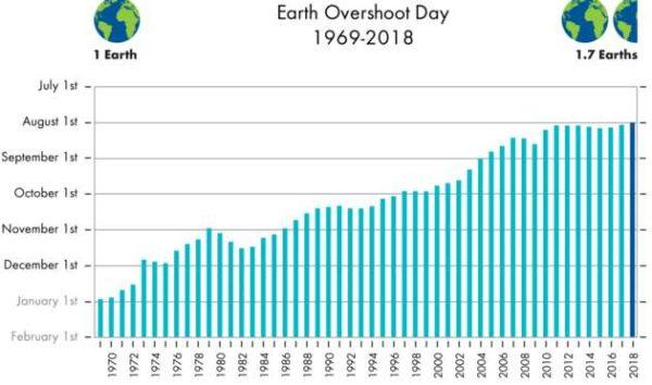 Gráfica del Día de la Deuda Ecológica 1969 a 2018