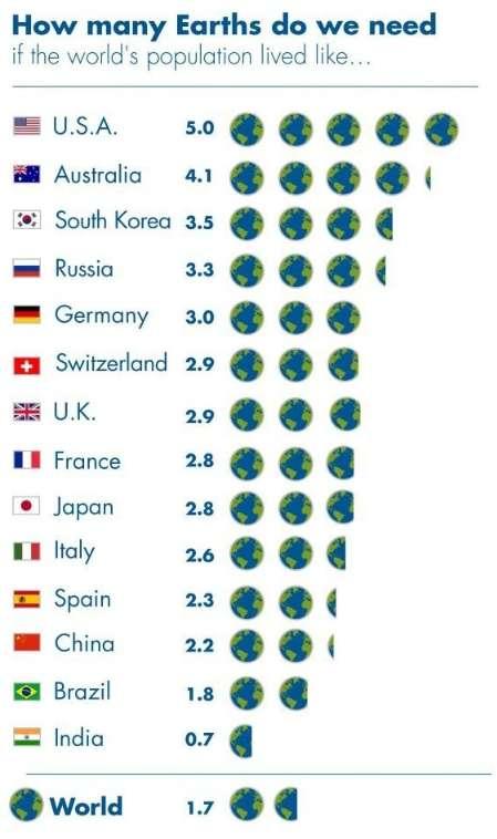 Gráfica de cuántas Tierras se necesitan para vivir en... varios países