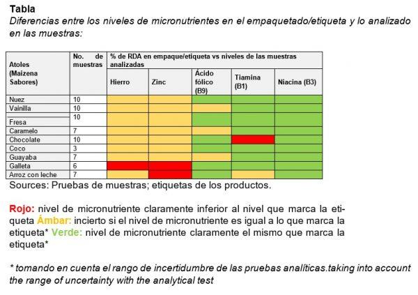 Tabla Diferencias entre los niveles de micronutrientes en el empaquetado/etiqueta y lo analizado en las muestras