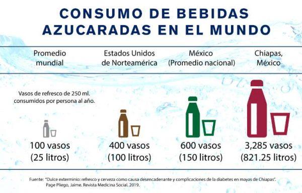Consumo de bebidas azucaradas en el mundo (cuadro)