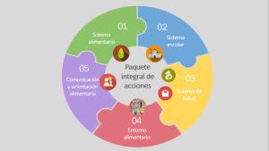 Ilustración de los 5 puntos del Paquete de acciones para una alimentación saludable y sostenible