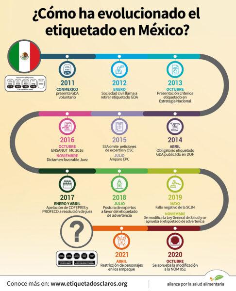 Infográfico Línea del tiempo: ¿Cómo ha evolucionado el etiquetado en México?